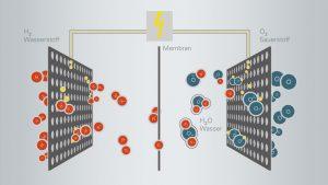 Grafik Brennstoffzelle © VIESSMANN